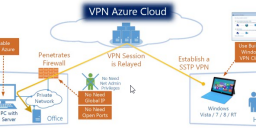 VPN to vessel or home